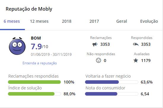 mobly é confiável; reputação no reclame aqui