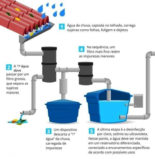Esquema de instalações hidráulicas