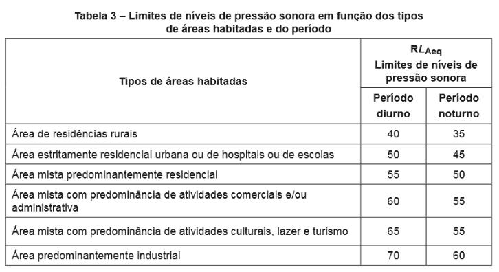 Tabela NBR 10151