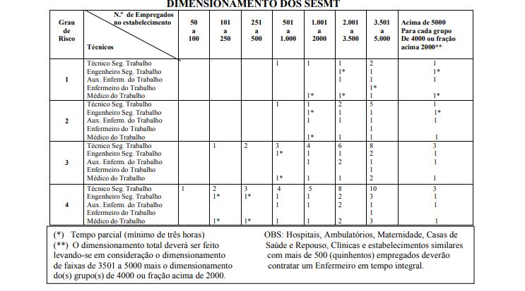 Tabela de dimensionamento SESMT