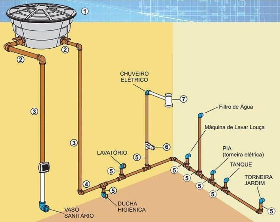 Sistema de água fria