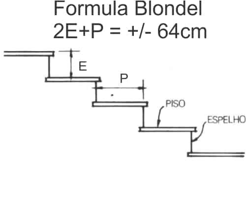 Formula de Blondel