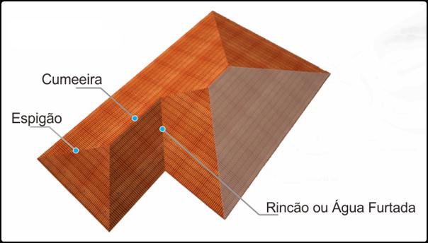 Rincão do telhado