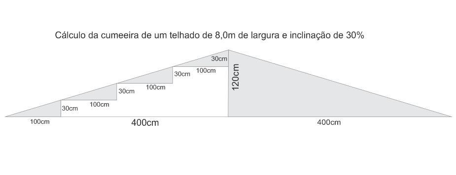 Cálculo da cumeeira de um telhado
